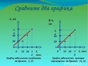 Сравните два графика График зависимости координаты от времени х (t) График завис
