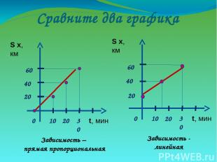 Сравните два графика Зависимость – прямая пропорциональная Зависимость - линейна
