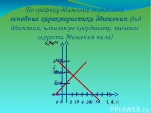 По графику движения определите основные характеристики движения (вид движения, н