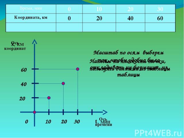 Ось координат Ось времени х, км t, мин Масштаб по осям выберем так, чтобы удобно было откладывать информация из таблицы 0 10 30 20 20 40 60 Нанесем на плоскость точки, пользуясь данными из таблицы Время, мин 0 10 20 30 Координата, км 0 20 40 60