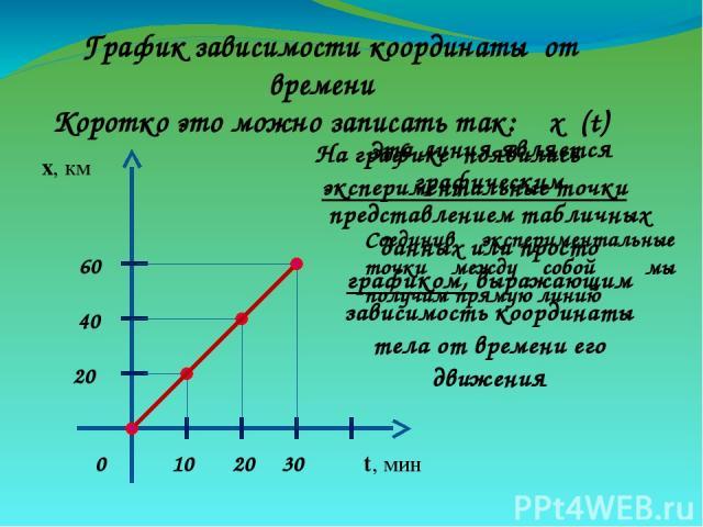 На графике появились экспериментальные точки х, км t, мин 0 10 30 20 20 40 60 График зависимости координаты от времени Коротко это можно записать так: х (t) Соединив экспериментальные точки между собой мы получим прямую линию Эта линия является граф…