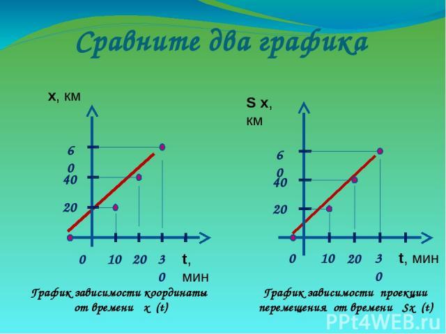 Сравните два графика График зависимости координаты от времени х (t) График зависимости проекции перемещения от времени Sх (t)
