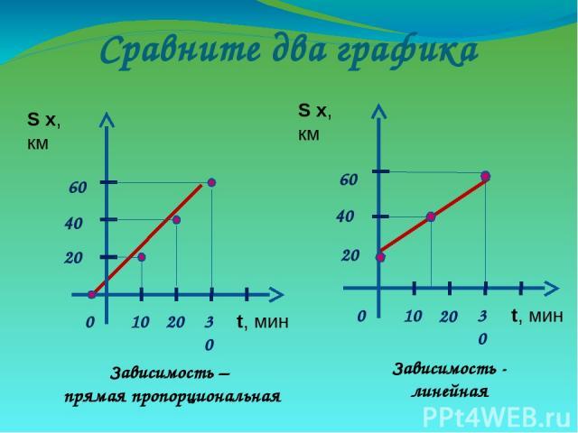 Сравните два графика Зависимость – прямая пропорциональная Зависимость - линейная S х, км t, мин 0 10 30 20 20 40 60