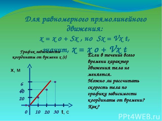 Для равномерного прямолинейного движения: х = х о + Sx , но Sx = Vx t, значит, х = х о + Vx t График зависимости координаты от времени х (t) Если в течение всего времени характер движения тела не меняется. Можно ли рассчитать скорость тела по график…
