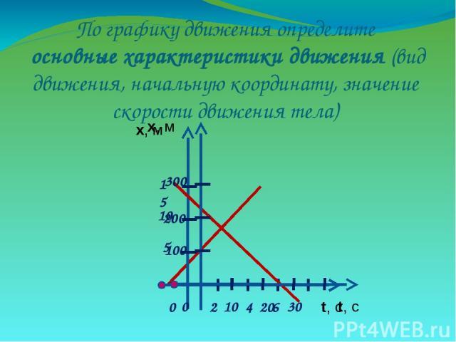 По графику движения определите основные характеристики движения (вид движения, начальную координату, значение скорости движения тела)