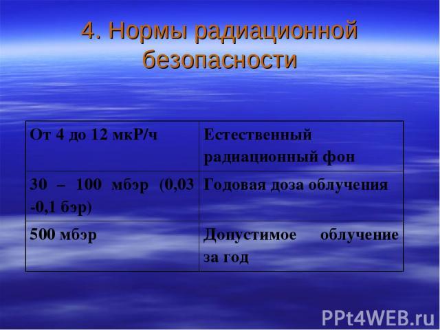 4. Нормы радиационной безопасности От 4 до 12 мкР/ч Естественный радиационный фон 30 – 100 мбэр (0,03 -0,1 бэр) Годовая доза облучения 500 мбэр Допустимое облучение за год