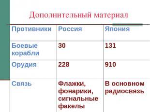 Дополнительный материал Противники Россия Япония Боевые корабли 30 131 Орудия 22