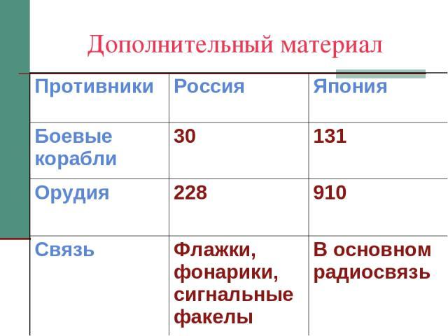 Дополнительный материал Противники Россия Япония Боевые корабли 30 131 Орудия 228 910 Связь Флажки, фонарики, сигнальные факелы В основном радиосвязь