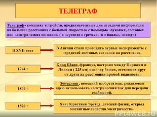 ТЕЛЕГРАФ Телеграф- комплекс устройств, предназначенных для передачи информации н