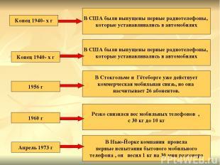 Конец 1940- х г В США были выпущены первые радиотелефоны, которые устанавливалис