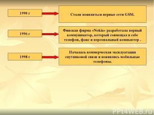 1990 г Стали появляться первые сети GSM. 1996 г Финская фирма «Nokia» разработал