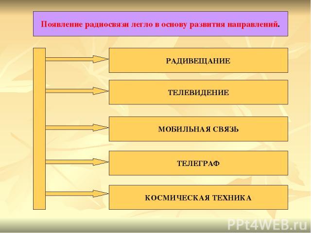 Появление радиосвязи легло в основу развития направлений. РАДИВЕЩАНИЕ ТЕЛЕВИДЕНИЕ МОБИЛЬНАЯ СВЯЗЬ ТЕЛЕГРАФ КОСМИЧЕСКАЯ ТЕХНИКА