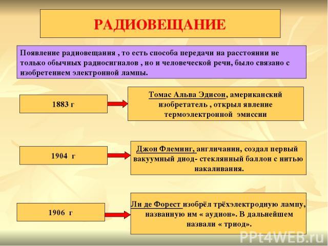 РАДИОВЕЩАНИЕ Появление радиовещания , то есть способа передачи на расстоянии не только обычных радиосигналов , но и человеческой речи, было связано с изобретением электронной лампы. 1883 г Томас Альва Эдисон, американский изобретатель , открыл явлен…
