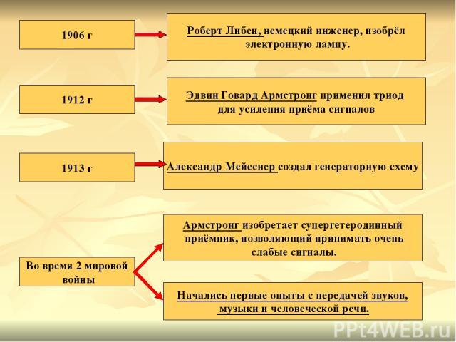 1912 г Эдвин Говард Армстронг применил триод для усиления приёма сигналов 1906 г Роберт Либен, немецкий инженер, изобрёл электронную лампу. Александр Мейсснер создал генераторную схему 1913 г Во время 2 мировой войны Армстронг изобретает супергетеро…