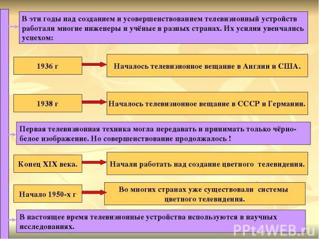 В эти годы над созданием и усовершенствованием телевизионный устройств работали многие инженеры и учёные в разных странах. Их усилия увенчались успехом: 1936 г Началось телевизионное вещание в Англии и США. Началось телевизионное вещание в СССР и Ге…