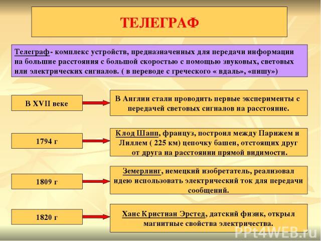 ТЕЛЕГРАФ Телеграф- комплекс устройств, предназначенных для передачи информации на большие расстояния с большой скоростью с помощью звуковых, световых или электрических сигналов. ( в переводе с греческого « вдаль», «пишу») В XVII веке В Англии стали …