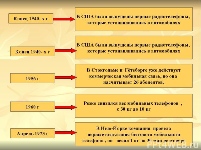 Конец 1940- х г В США были выпущены первые радиотелефоны, которые устанавливались в автомобилях В США были выпущены первые радиотелефоны, которые устанавливались в автомобилях Конец 1940- х г В Стокгольме и Гётеборге уже действует коммерческая мобил…