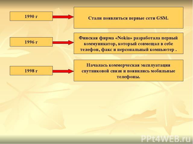 1990 г Стали появляться первые сети GSM. 1996 г Финская фирма «Nokia» разработала первый коммуникатор, который совмещал в себе телефон, факс и персональный компьютер . 1998 г Началась коммерческая эксплуатация спутниковой связи и появились мобильные…