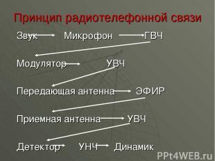 Принцип радиотелефонной связи Звук Микрофон ГВЧ Модулятор УВЧ Передающая антенна