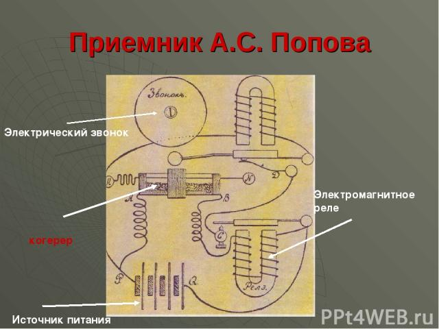 Приемник А.С. Попова Электрический звонок когерер Электромагнитное реле Источник питания