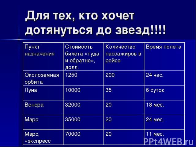 Для тех, кто хочет дотянуться до звезд!!!! Пункт назначения Стоимость билета «туда и обратно», долл. Количество пассажиров в рейсе Времяполета Околоземная орбита 1250 200 24 час. Луна 10000 35 6 суток Венера 32000 20 18 мес. Марс 35000 20 24 мес. М…