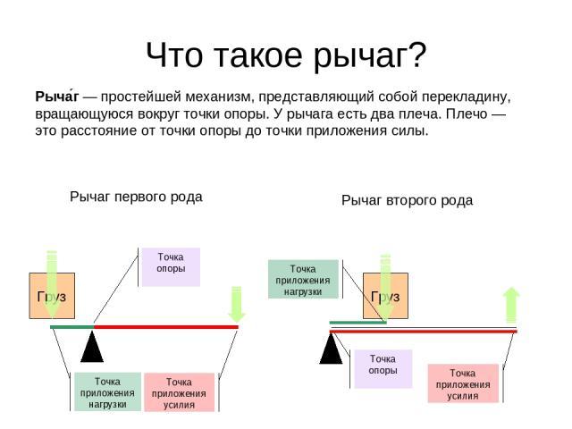 Груз Груз Что такое рычаг? Рыча г— простейшей механизм, представляющий собой перекладину, вращающуюся вокруг точки опоры. У рычага есть два плеча. Плечо — это расстояние от точки опоры до точки приложения силы. Точка опоры Точка приложения нагрузки…