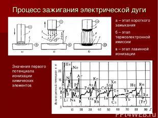 Процесс зажигания электрической дуги а – этап короткого замыкания б – этап термо