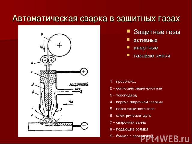 Автоматическая сварка в защитных газах Защитные газы активные инертные газовые смеси 1 – проволока, 2 – сопло для защитного газа 3 – токоподвод 4 – корпус сварочной головки 5 – поток защитного газа 6 – электрическая дуга 7 – сварочная ванна 8 – пода…