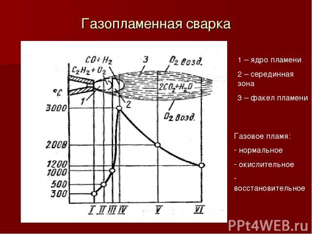 Газопламенная сварка 1 – ядро пламени 2 – серединная зона 3 – факел пламени Газовое пламя: нормальное окислительное восстановительное