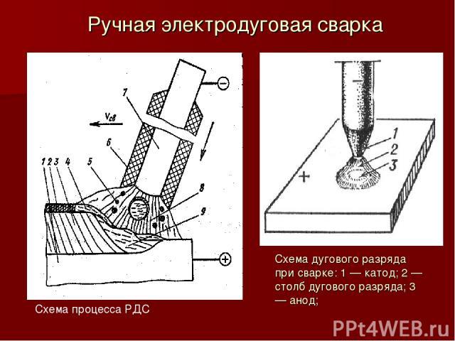 Ручная электродуговая сварка Схема процесса РДС Схема дугового разряда при сварке: 1 — катод; 2 — столб дугового разряда; 3 — анод;