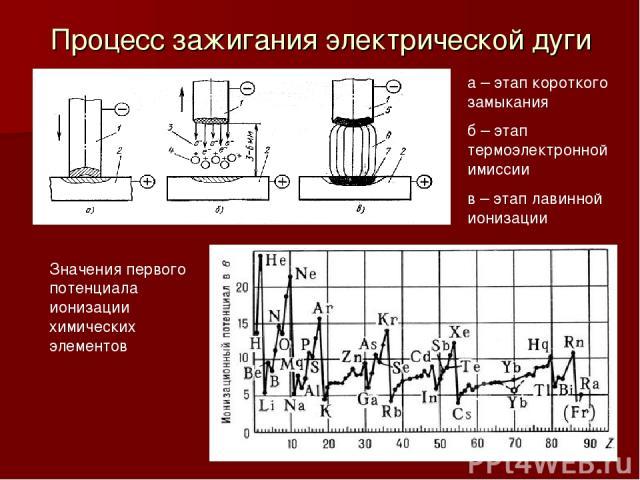 Процесс зажигания электрической дуги а – этап короткого замыкания б – этап термоэлектронной имиссии в – этап лавинной ионизации Значения первого потенциала ионизации химических элементов
