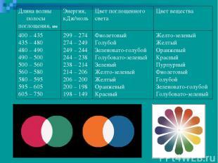 Длина волны полосы поглощения, нм Энергия, кДж/моль Цвет поглощенного света Цвет