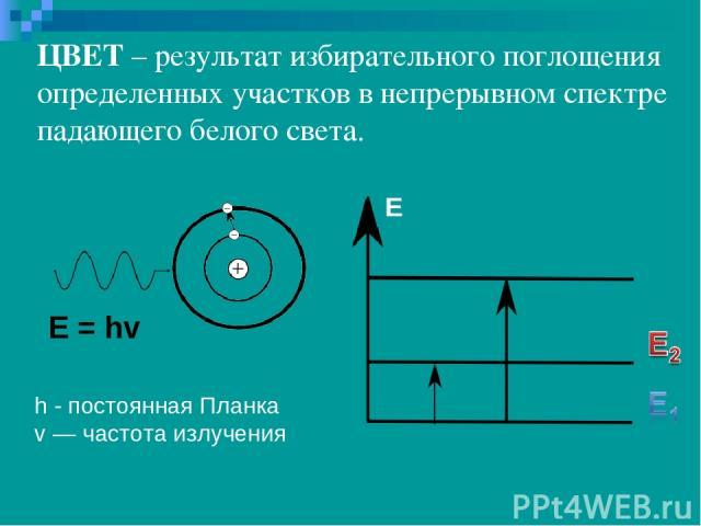 Е = hv h - постоянная Планка v — частота излучения ЦВЕТ – результат избирательного поглощения определенных участков в непрерывном спектре падающего белого света. Е