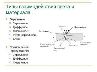 Типы взаимодействия света и материала Отражение Зеркальное Диффузное Смешанное Р
