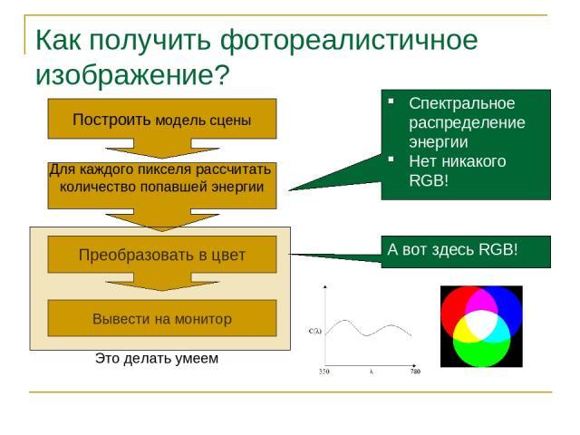 Как получить фотореалистичное изображение? Построить модель сцены Для каждого пикселя рассчитать количество попавшей энергии Преобразовать в цвет Вывести на монитор Спектральное распределение энергии Нет никакого RGB! А вот здесь RGB! Это делать умеем