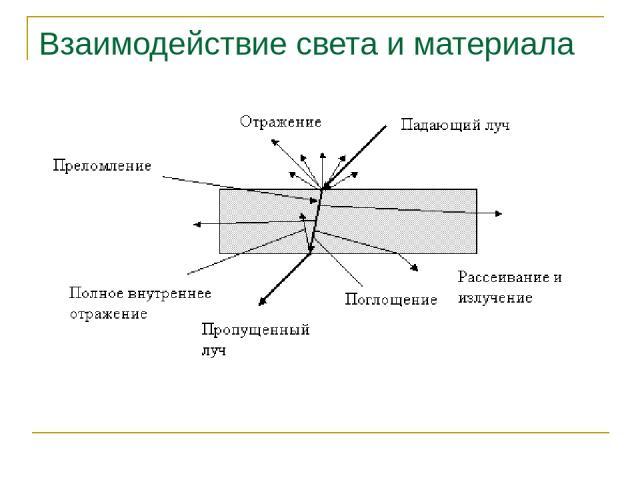 Взаимодействие света и материала Основы синтеза изображений