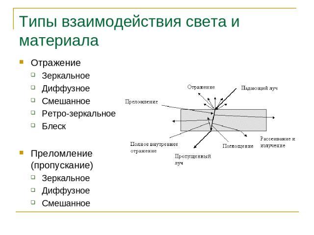 Типы взаимодействия света и материала Отражение Зеркальное Диффузное Смешанное Ретро-зеркальное Блеск Преломление (пропускание) Зеркальное Диффузное Смешанное