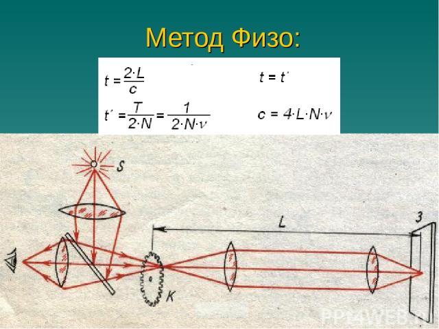 Метод Физо: