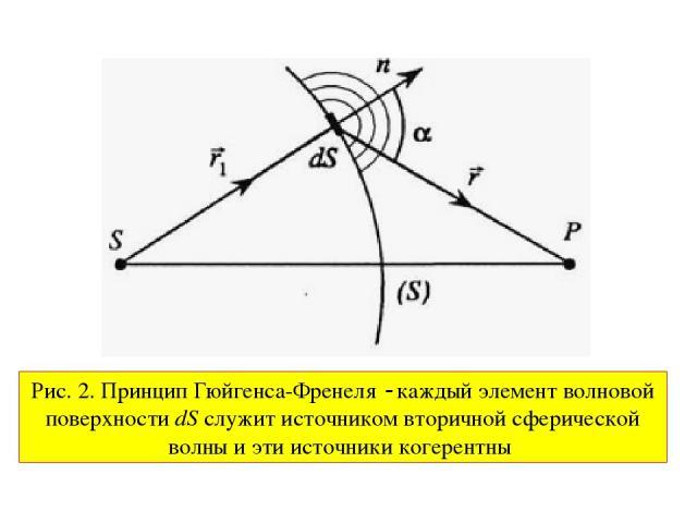 Рис. 2. Принцип Гюйгенса-Френеля каждый элемент волновой поверхности dS служит источником вторичной сферической волны и эти источники когерентны