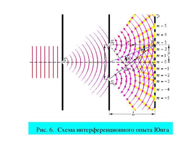 Рис. 6. Схема интерференционного опыта Юнга