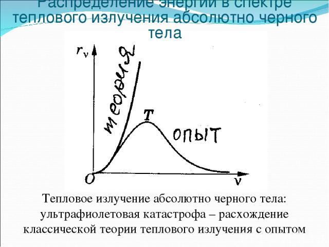 Тепловое излучение абсолютно черного тела: ультрафиолетовая катастрофа – расхождение классической теории теплового излучения с опытом Распределение энергии в спектре теплового излучения абсолютно черного тела
