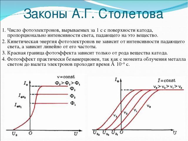 Законы А.Г. Столетова 1. Число фотоэлектронов, вырываемых за 1 с с поверхности катода, пропорционально интенсивности света, падающего на это вещество. 2. Кинетическая энергия фотоэлектронов не зависит от интенсивности падающего света, а зависит лине…