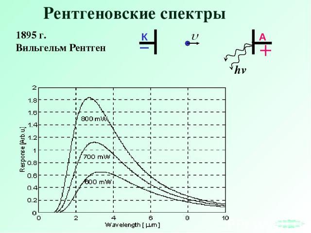 Рентгеновские спектры 1895 г. Вильгельм Рентген