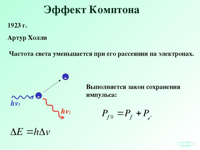 Эффект Комптона 1923 г. Артур Холли hv2 Частота света уменьшается при его рассеянии на электронах. - - hv1 Выполняется закон сохранения импульса: