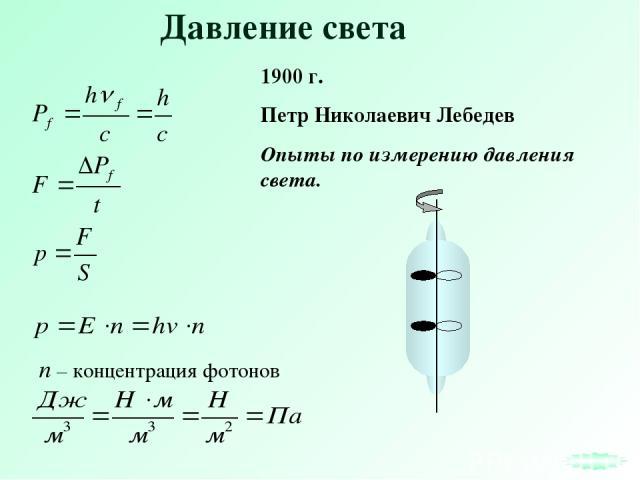 Давление света 1900 г. Петр Николаевич Лебедев Опыты по измерению давления света.