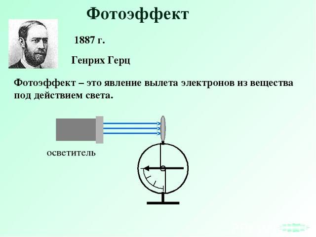 Фотоэффект Фотоэффект – это явление вылета электронов из вещества под действием света. Генрих Герц 1887 г.