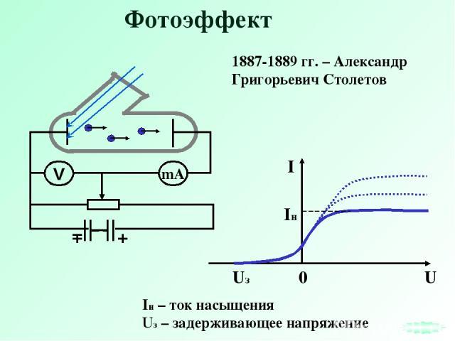 Фотоэффект Iн – ток насыщения Uз – задерживающее напряжение 1887-1889 гг. – Александр Григорьевич Столетов