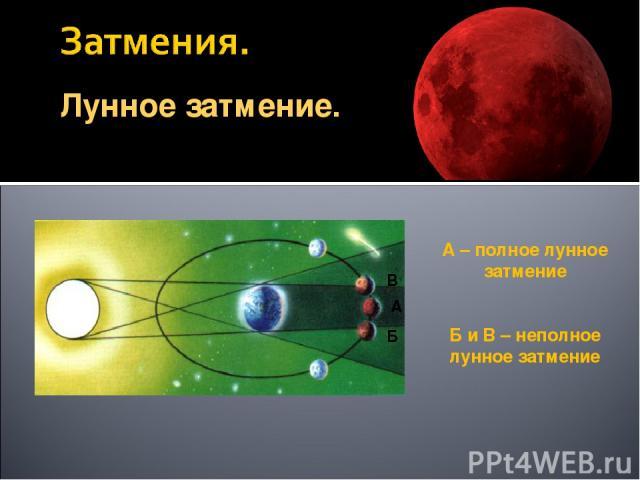 Лунное затмение. А – полное лунное затмение Б и В – неполное лунное затмение
