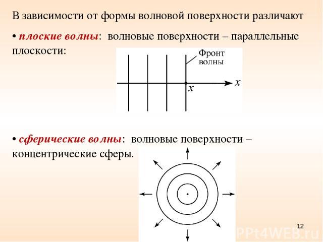 * В зависимости от формы волновой поверхности различают плоские волны: волновые поверхности – параллельные плоскости: сферические волны: волновые поверхности – концентрические сферы.