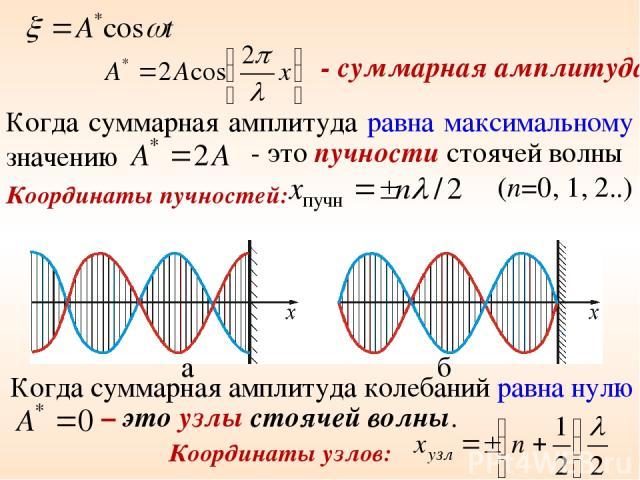 - суммарная амплитуда Когда суммарная амплитуда равна максимальному значению - это пучности стоячей волны Координаты пучностей: а б Когда суммарная амплитуда колебаний равна нулю – это узлы стоячей волны. Координаты узлов: (n=0, 1, 2..)